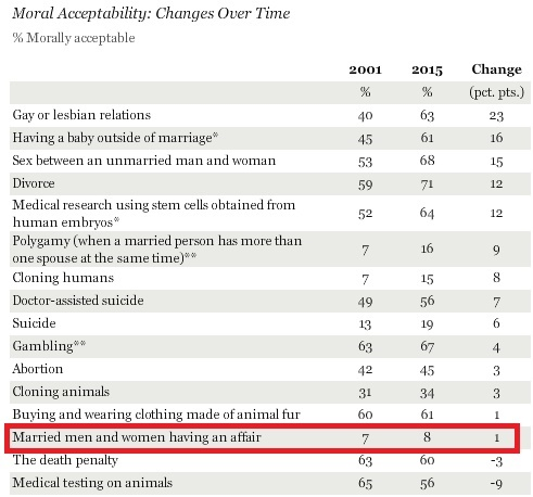 Adultery gained a whole 1% in 14 years. Source: Gallup